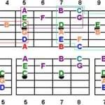 Beginner guide to reading guitar tablature