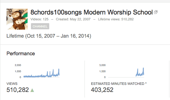 Thank you for over a half million views!
